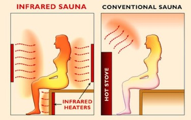 Infrared Sauna Heaters Wave Lengths Conventional Sauna